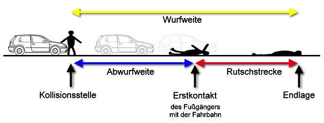 HISTORISCHE ENTWICKLUNG DER SICHERHEIT IM AUTO